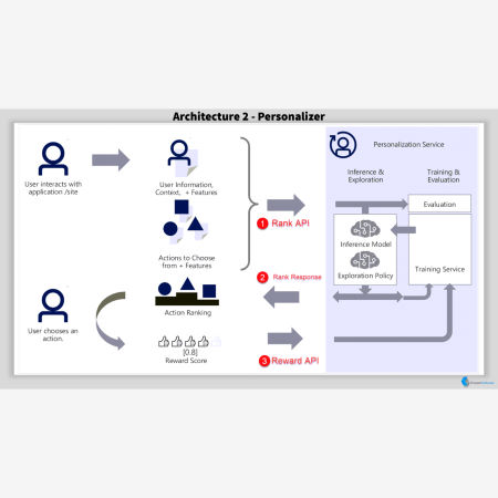 Personalizer Architecture