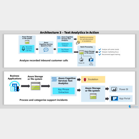 Text Analytics Architectures