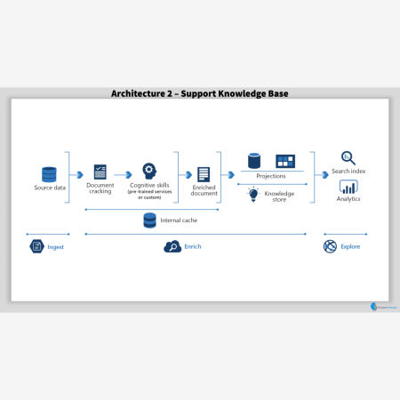 Support Knowledge Base